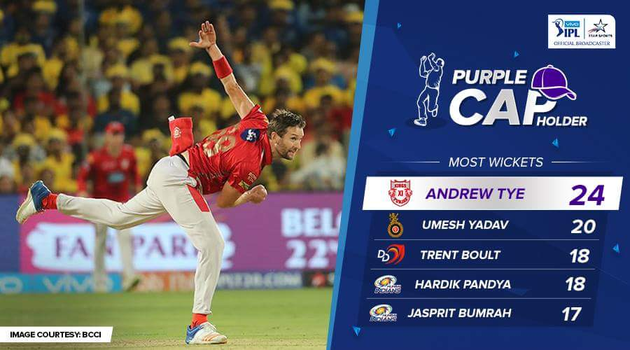 Photo of Ipl 2018 Top Wicket Takers