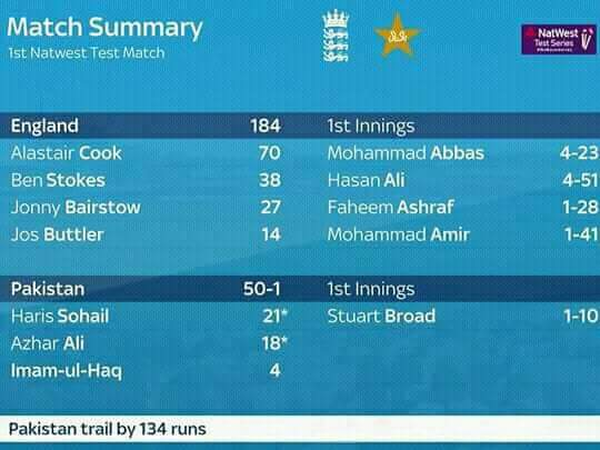Photo of Pakistan Vs England 2018 1st Test Day 1 Result