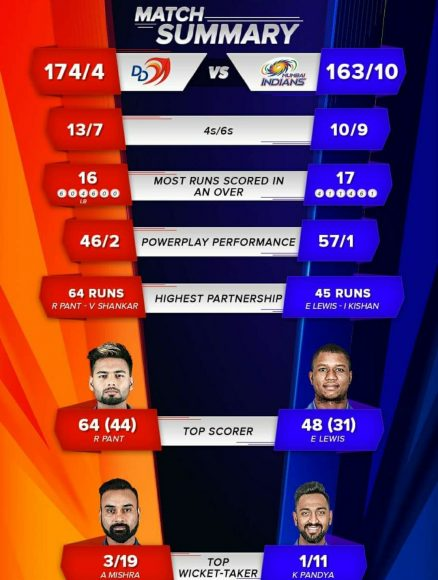 Photo of Ipl 2018 Match 55 Result